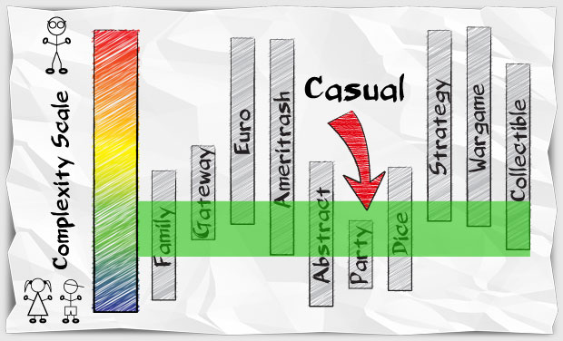 Illustration to define a casual game
