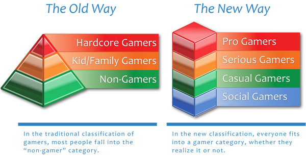 The old hierarchy vs. the new hierarchy