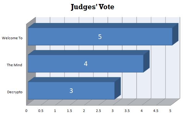Judges' Vote