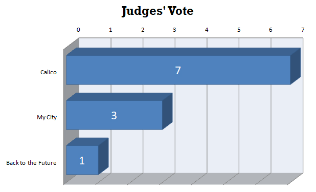 Judges' Vote