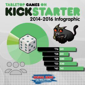 Kickstarter Infographic 2014-2016